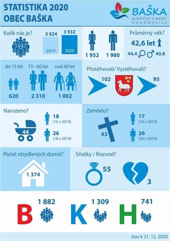 2021 statistika obyvatel