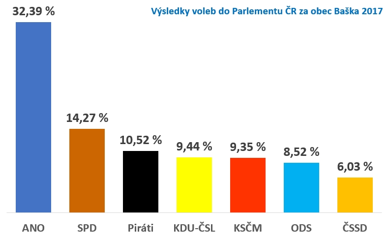 2017 volby parlament graf