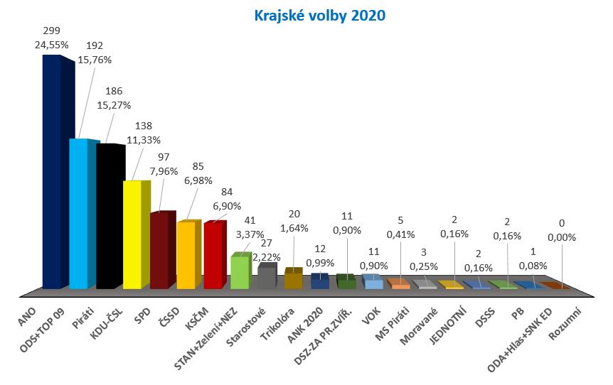 volby 2020 kraj vysledky