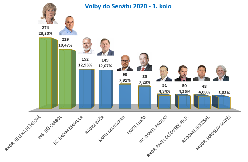 volby 2020 senat vysledky